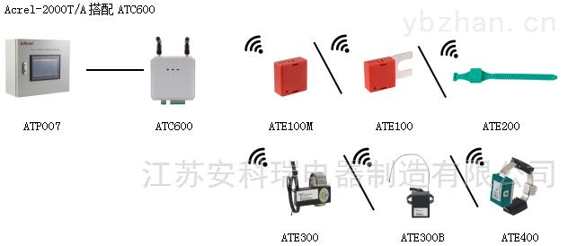 开关柜无线测温在不同场景的应用 无线通讯测控终端