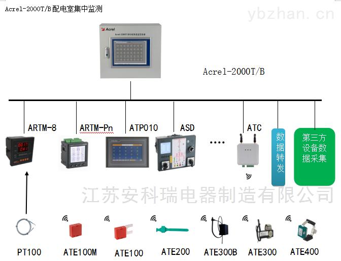 回转窑无线测温价格无线通讯测控终端