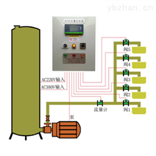 WDK型多路定量分装控制系统