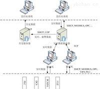 SiUMP統一監控平臺