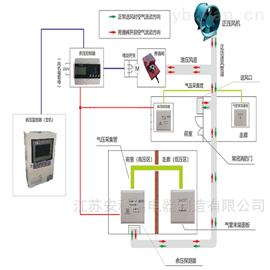 ARPM安科瑞消防余压监测系统