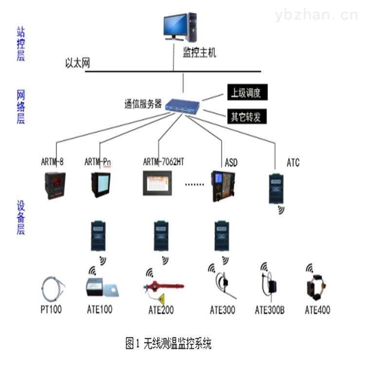 安科瑞无线测温监控系统远程无线集中测温