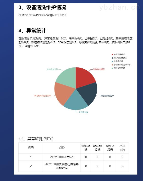 云南临沧酒店油烟自动监测平台
