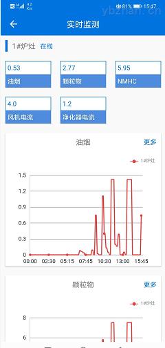 广西南宁餐饮油烟在线监控平台