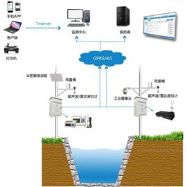 FlowNa地表水监测系统