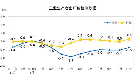 2020年11月份工業生產者出廠價格同比下降1.5%