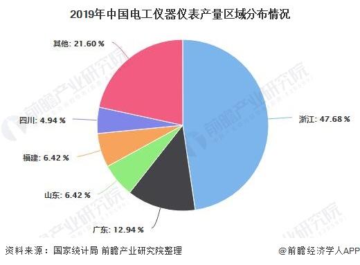 2020年中國電工儀器儀表行業市場現狀及發展趨勢分析