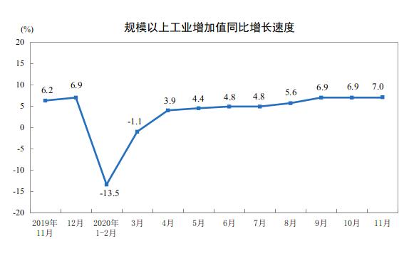 2020年11月份規模以上工業增加值增長7.0%