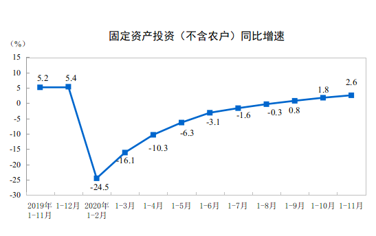 1-11月份全國固定資產投資(不含農戶)增長2.6%