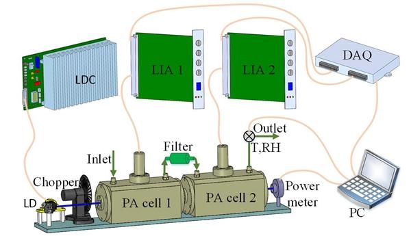 安光所在光聲光譜同時測量氣溶膠和NO2研究方面取得新進展
