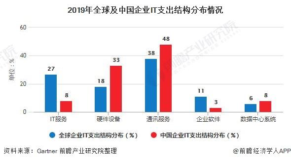 2020年中國工業軟件行業市場現狀及競爭格局分析