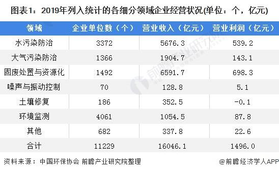 2020年中國環保產業市場現狀及區域競爭格局分析
