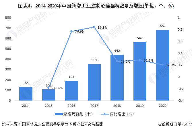 2021年全球和中國工業信息安全行業發展現狀分析