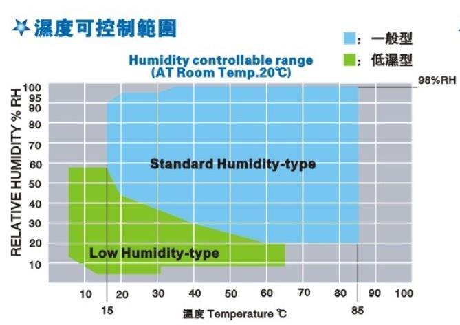 <strong>不锈钢恒温恒湿试验箱</strong>的湿度可控制范围图