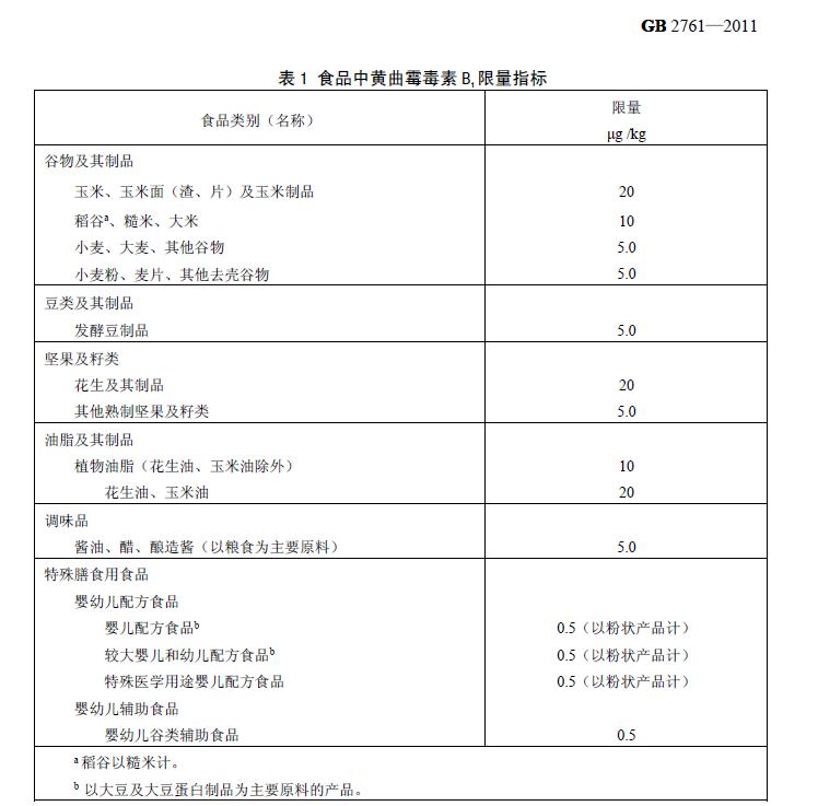 表 1 食品中黄曲霉毒素 B1 限量指标