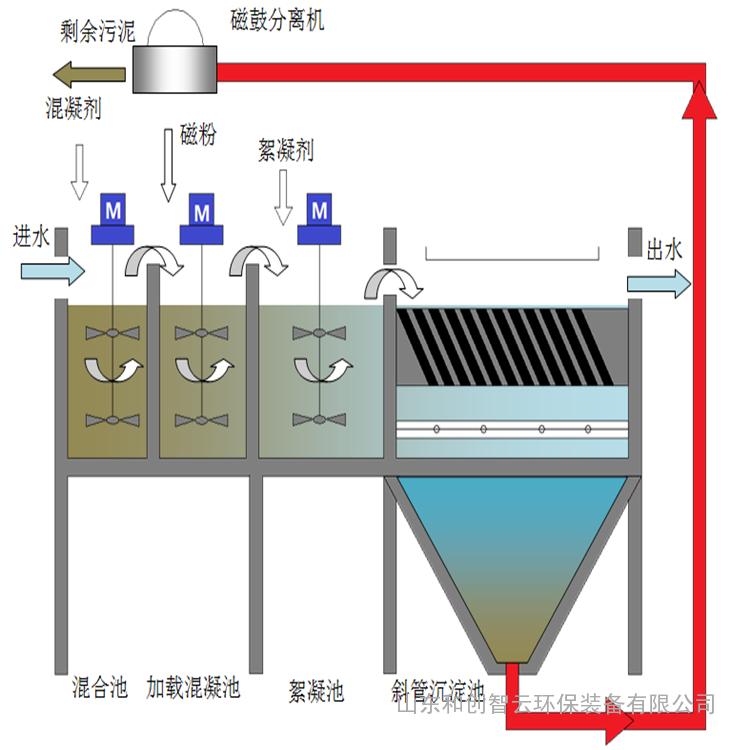 磁絮凝磁分离污水处理设备