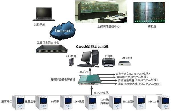 继电保护监控后台系统拓扑结构