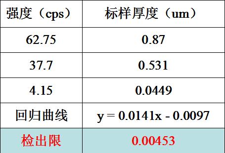 Au镀层检出限校准曲线法实验数据.png