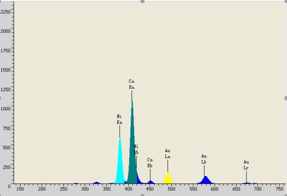 镀层AuNiCu定性X荧光谱图.png