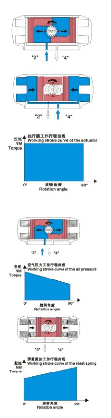 AT气动执行器工作原理图.png