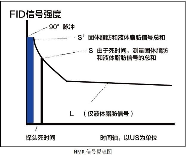 固体脂肪含量,SFC台式核磁方法