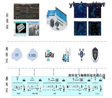 变电站辅助设施监控系统