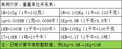 指針式雙向測力計