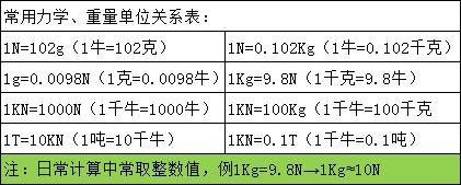 扭力换算一览表.png