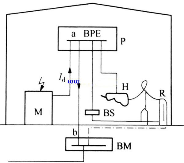 电位联结端子箱有什么作用