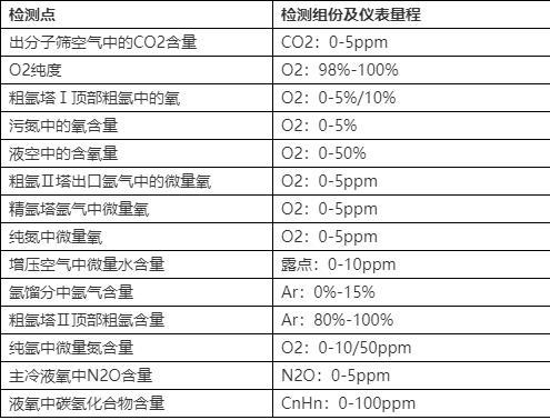 在线气体分析仪表在空分系统装置中的选型及应用 诺科仪器专注研发生产空分气体分析仪表10余年 售后好价格可谈NK-800系示例图2